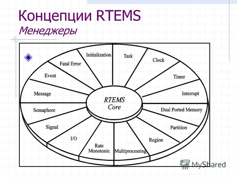 Концепции RTEMS Менеджеры