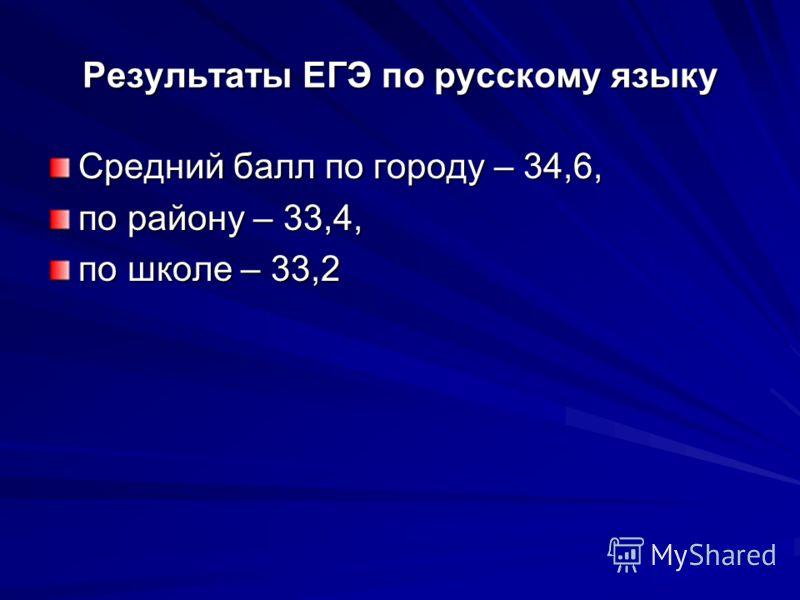 Результаты ЕГЭ по русскому языку Средний балл по городу – 34,6, по району – 33,4, по школе – 33,2