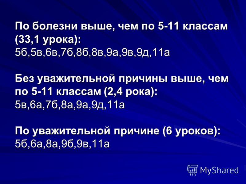 По болезни выше, чем по 5-11 классам (33,1 урока): 5б,5в,6в,7б,8б,8в,9а,9в,9д,11а Без уважительной причины выше, чем по 5-11 классам (2,4 рока): 5в,6а,7б,8а,9а,9д,11а По уважительной причине (6 уроков): 5б,6а,8а,9б,9в,11а