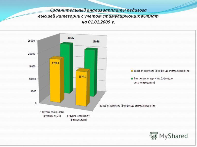 Сравнительный анализ зарплаты педагога высшей категории с учетом стимулирующих выплат на 01.01.2009 г.