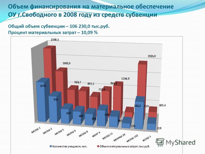 Объем финансирования на материальное обеспечение ОУ г.Свободного в 2008 году из средств субвенции Общий объем субвенции – 106 230,0 тыс.руб. Процент материальных затрат – 10,09 %