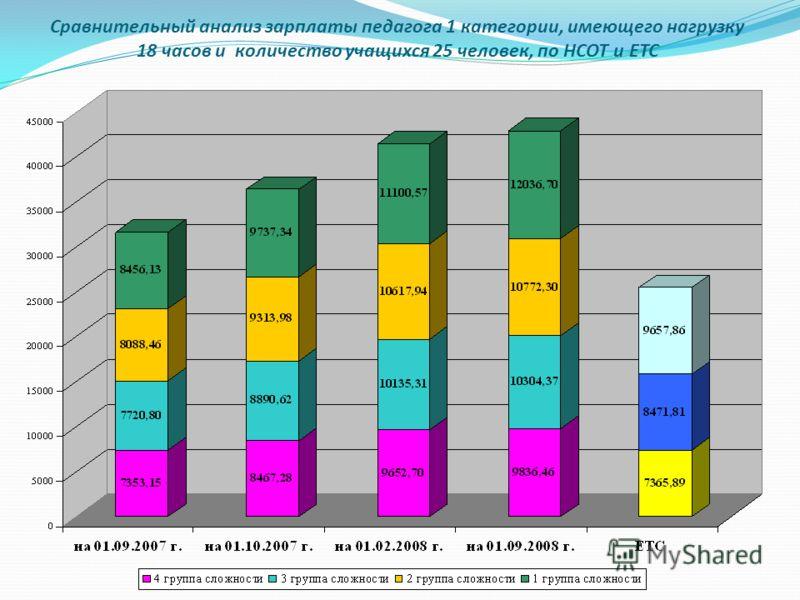 Сравнительный анализ зарплаты педагога 1 категории, имеющего нагрузку 18 часов и количество учащихся 25 человек, по НСОТ и ЕТС