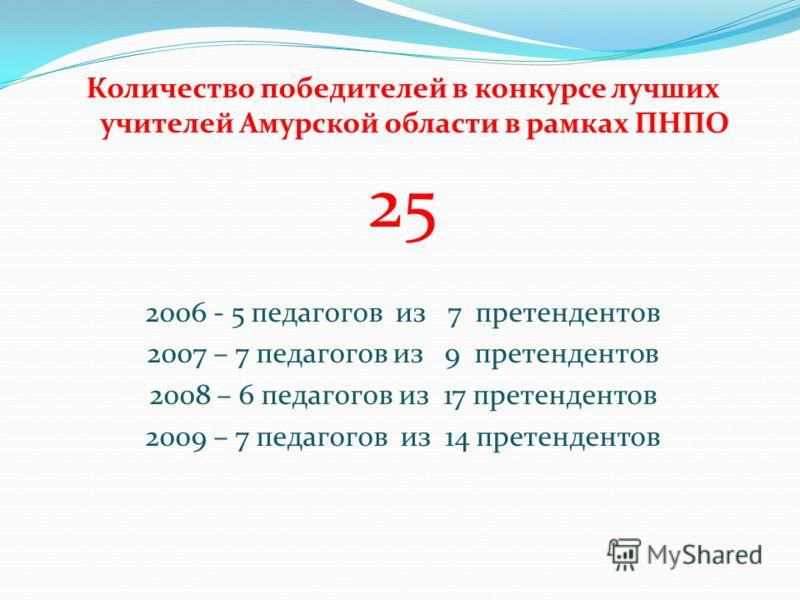 Количество победителей в конкурсе лучших учителей Амурской области в рамках ПНПО 25 2006 - 5 педагогов из 7 претендентов 2007 – 7 педагогов из 9 претендентов 2008 – 6 педагогов из 17 претендентов 2009 – 7 педагогов из 14 претендентов