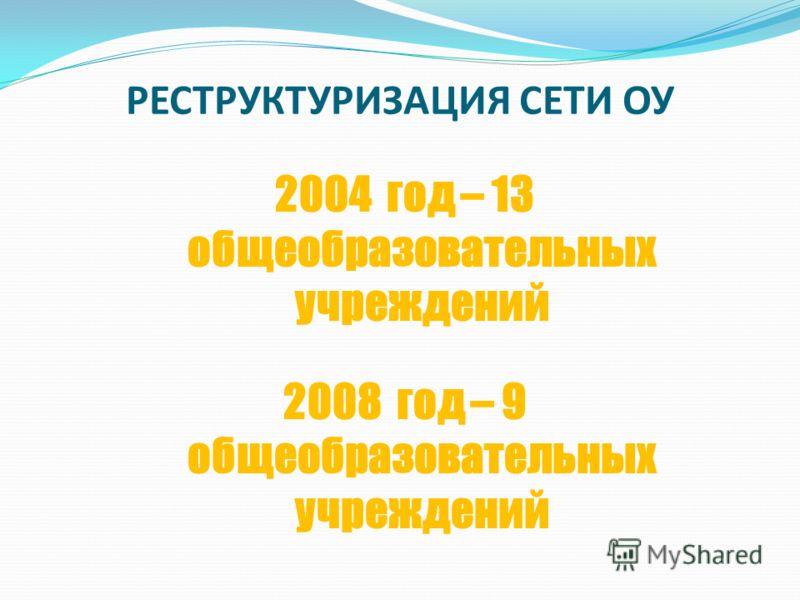 РЕСТРУКТУРИЗАЦИЯ СЕТИ ОУ 2004 год – 13 общеобразовательных учреждений 2008 год – 9 общеобразовательных учреждений