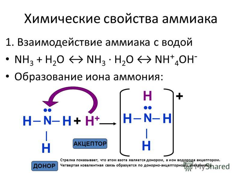 Почему аммиак не вступает в химическую реакцию с водородом