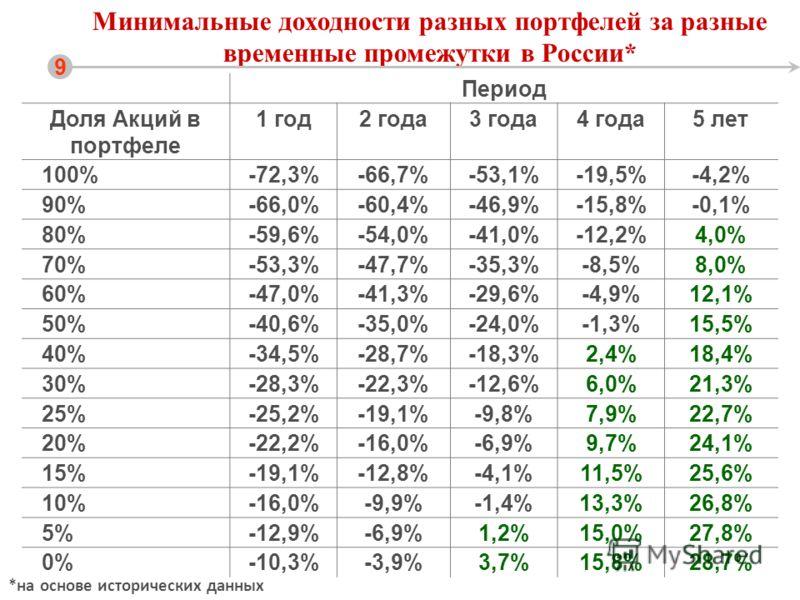 Минимальные доходности разных портфелей за разные временные промежутки в России* 9 Период Доля Акций в портфеле 1 год2 года3 года4 года5 лет 100%-72,3%-66,7%-53,1%-19,5%-4,2% 90%-66,0%-60,4%-46,9%-15,8%-0,1% 80%-59,6%-54,0%-41,0%-12,2%4,0% 70%-53,3%-