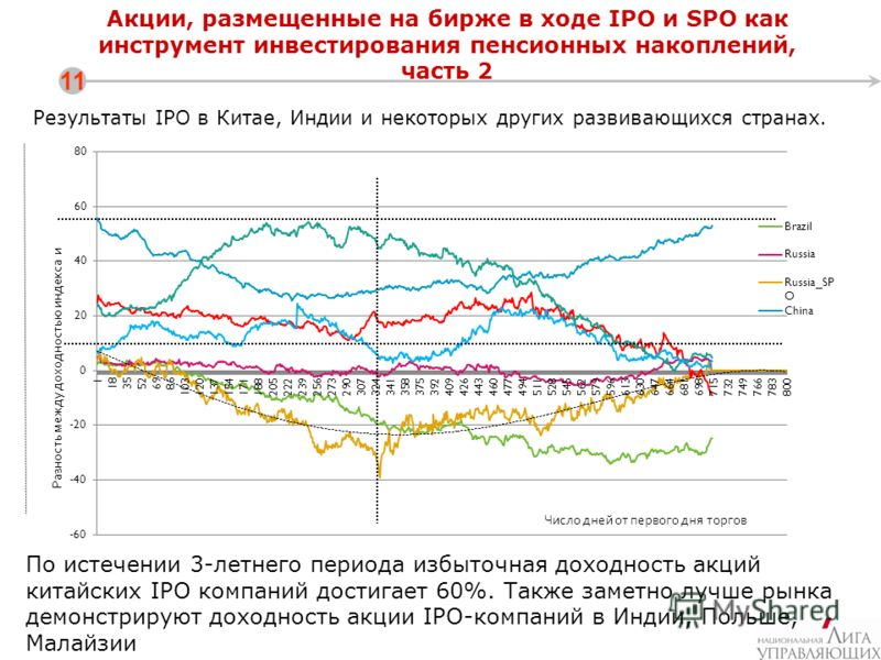 Акции, размещенные на бирже в ходе IPO и SPO как инструмент инвестирования пенсионных накоплений, часть 2 11 По истечении 3-летнего периода избыточная доходность акций китайских IPO компаний достигает 60%. Также заметно лучше рынка демонстрируют дохо
