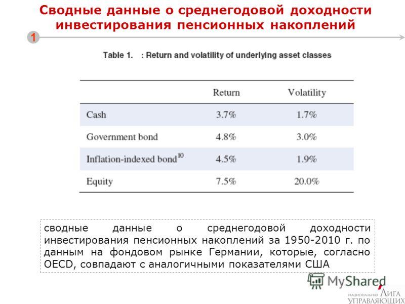 Сводные данные о среднегодовой доходности инвестирования пенсионных накоплений 1 сводные данные о среднегодовой доходности инвестирования пенсионных накоплений за 1950-2010 г. по данным на фондовом рынке Германии, которые, согласно OECD, совпадают с