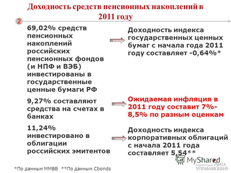 Доходность средств пенсионных накоплений в 2011 году 2 69,02% средств пенсионных накоплений российских пенсионных фондов (и НПФ и ВЭБ) инвестированы в государственные ценные бумаги РФ 9,27% составляют средства на счетах в банках 11,24% инвестировано