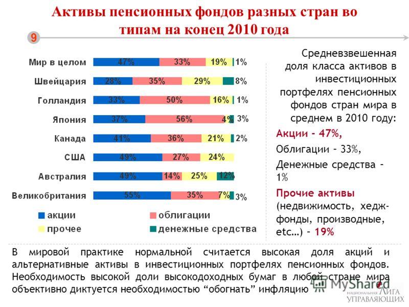 Активы пенсионных фондов разных стран во типам на конец 2010 года 9 Средневзвешенная доля класса активов в инвестиционных портфелях пенсионных фондов стран мира в среднем в 2010 году: Акции - 47%, Облигации – 33%, Денежные средства – 1% Прочие активы