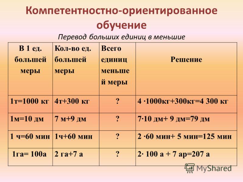 Компетентностно-ориентированное обучение Перевод больших единиц в меньшие В 1 ед. большей меры Кол-во ед. большей меры Всего единиц меньше й меры Решение 1т=1000 кг4т+300 кг?4 1000кг+300кг=4 300 кг 1м=10 дм7 м+9 дм?710 дм+ 9 дм=79 дм 1 ч=60 мин1ч+60