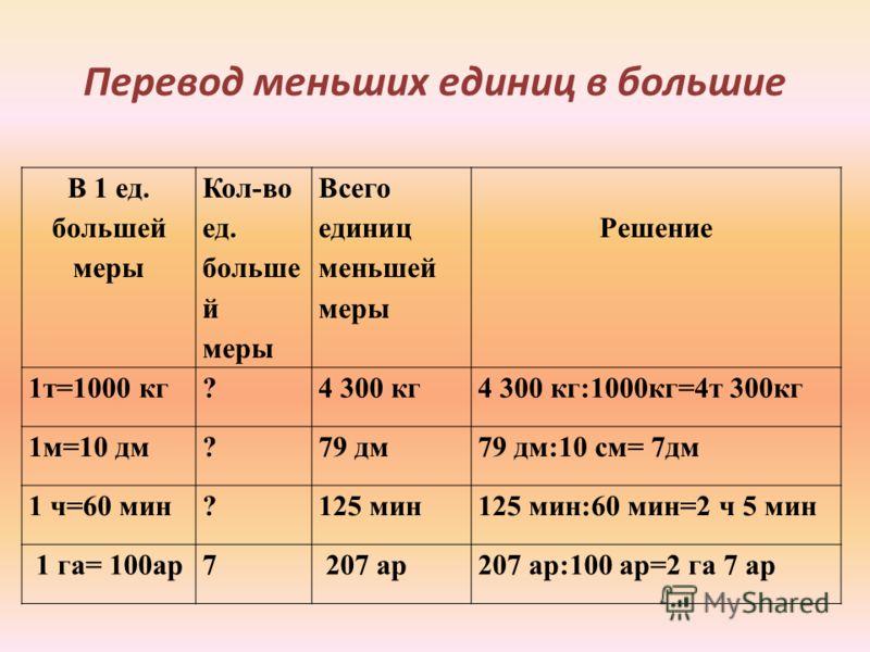 Перевод меньших единиц в большие В 1 ед. большей меры Кол-во ед. больше й меры Всего единиц меньшей меры Решение 1т=1000 кг? 4 300 кг4 300 кг:1000кг=4т 300кг 1м=10 дм?79 дм79 дм:10 см= 7дм 1 ч=60 мин?125 мин125 мин:60 мин=2 ч 5 мин 1 га= 100ар7 207 а