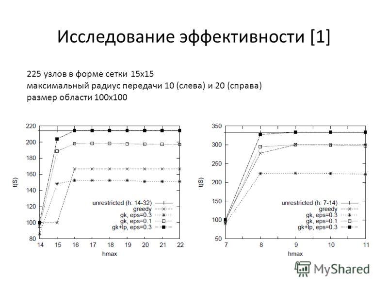 Исследование эффективности [1] 225 узлов в форме сетки 15x15 максимальный радиус передачи 10 (слева) и 20 (справа) размер области 100x100