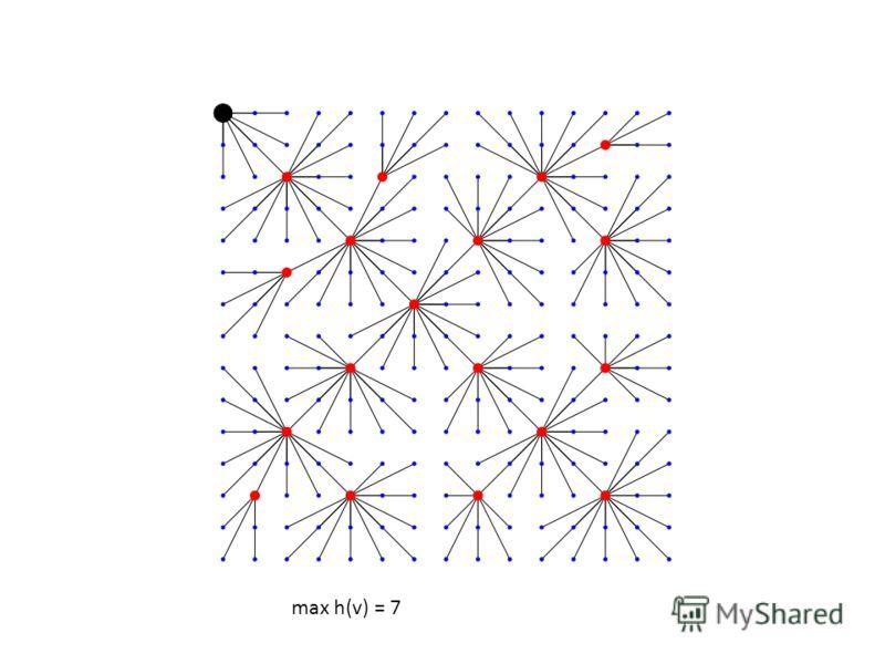 max h(v) = 7