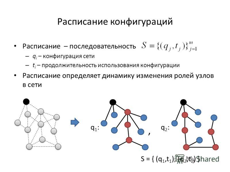 Расписание конфигураций Расписание – последовательность – q i – конфигурация сети – t i – продолжительность использования конфигурации Расписание определяет динамику изменения ролей узлов в сети, S = { (q 1,t 1 ), (q 2,t 2 ) } q1:q1:q2:q2: