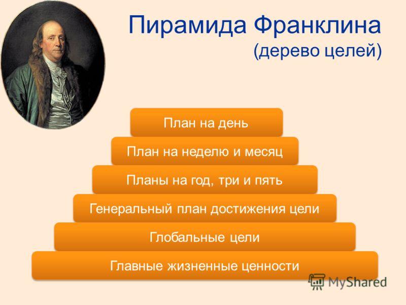 Пирамида Франклина (дерево целей) План на день План на неделю и месяц Планы на год, три и пять Генеральный план достижения цели Глобальные цели Главные жизненные ценности
