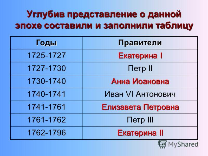 Углубив представление о данной эпохе составили и заполнили таблицу ГодыПравители 1725-1727 Екатерина I 1727-1730Петр II 1730-1740 Анна Иоановна 1740-1741Иван VI Антонович 1741-1761 Елизавета Петровна 1761-1762Петр III 1762-1796 Екатерина II