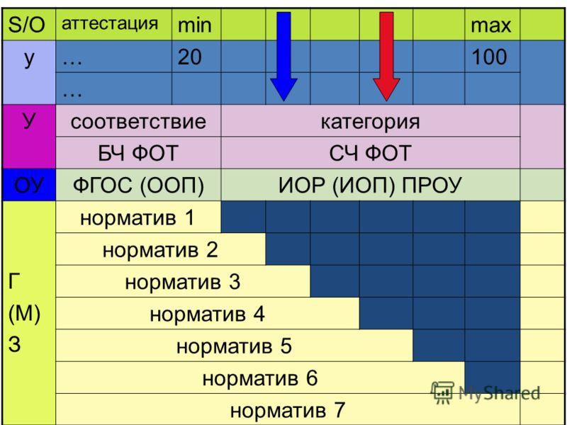 S/O аттестация minmax у…20100 … Усоответствиекатегория БЧ ФОТСЧ ФОТ ОУФГОС (ООП)ИОР (ИОП) ПРОУ Г (М) З норматив 1 норматив 2 норматив 3 норматив 4 норматив 5 норматив 6 норматив 7