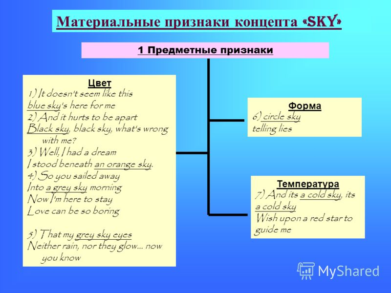 Материальные признаки концепта «sky» Цвет 1) It doesn't seem like this blue sky's here for me 2) And it hurts to be apart Black sky, black sky, what's wrong with me? 3) Well, I had a dream I stood beneath an orange sky. 4) So you sailed away Into a g