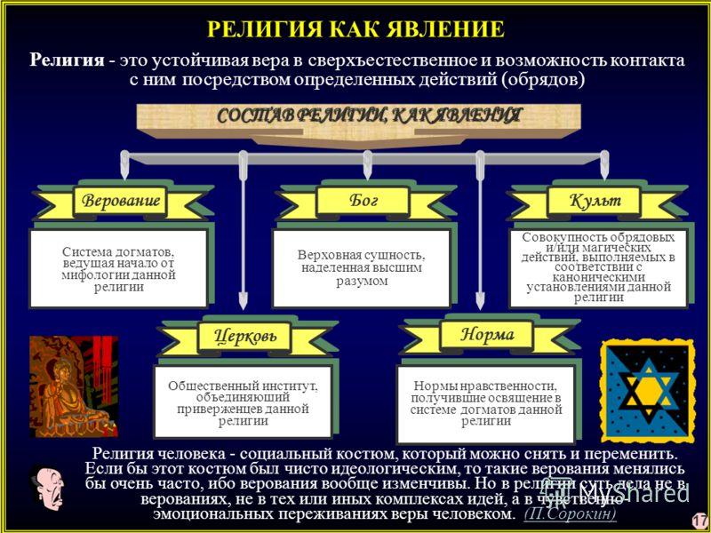 РЕЛИГИЯ КАК ЯВЛЕНИЕ Религия - это устойчивая вера в сверхъестественное и возможность контакта с ним посредством определенных действий (обрядов) СОСТАВ РЕЛИГИИ, КАК ЯВЛЕНИЯ Система догматов, ведущая начало от мифологии данной религии Верховная сущност