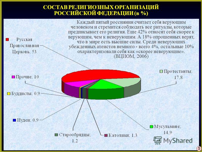 СОСТАВ РЕЛИГИОЗНЫХ ОРГАНИЗАЦИЙ РОССИЙСКОЙ ФЕДЕРАЦИИ (в %) 5 Каждый пятый россиянин считает себя верующим человеком и стремится соблюдать все ритуалы, которые предписывает его религия. Еще 42% относят себя скорее к верующим, чем к неверующим. А 18% оп