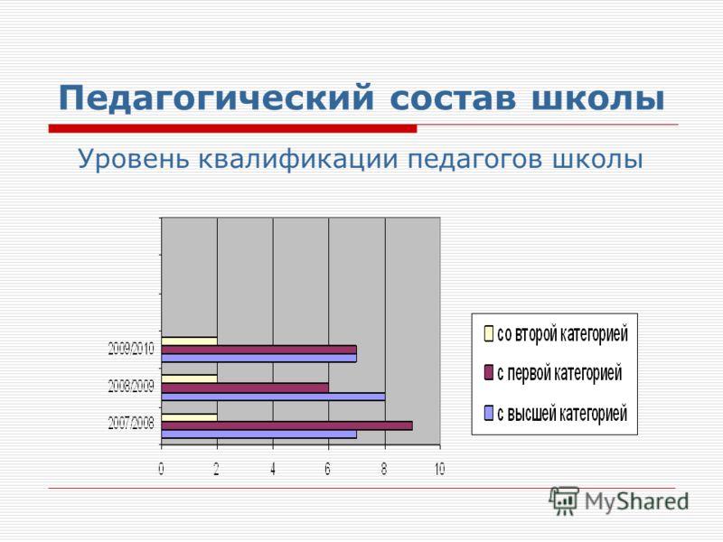 Педагогический состав школы Уровень квалификации педагогов школы