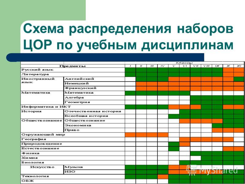 Схема распределения наборов ЦОР по учебным дисциплинам
