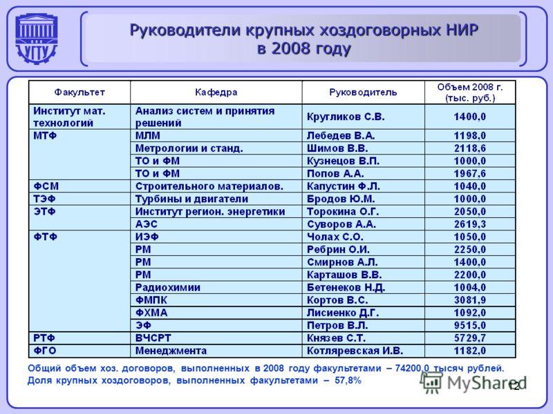 12 Руководители крупных хоздоговорных НИР в 2008 году Общий объем хоз. договоров, выполненных в 2008 году факультетами – 74200,0 тысяч рублей. Доля крупных хоздоговоров, выполненных факультетами – 57,8%