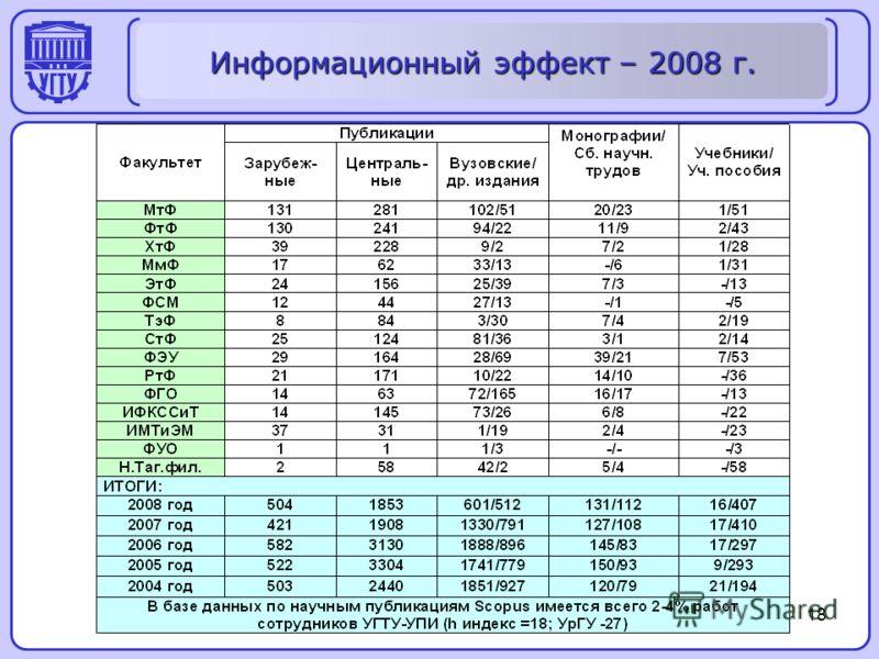 18 Информационный эффект – 2008 г.
