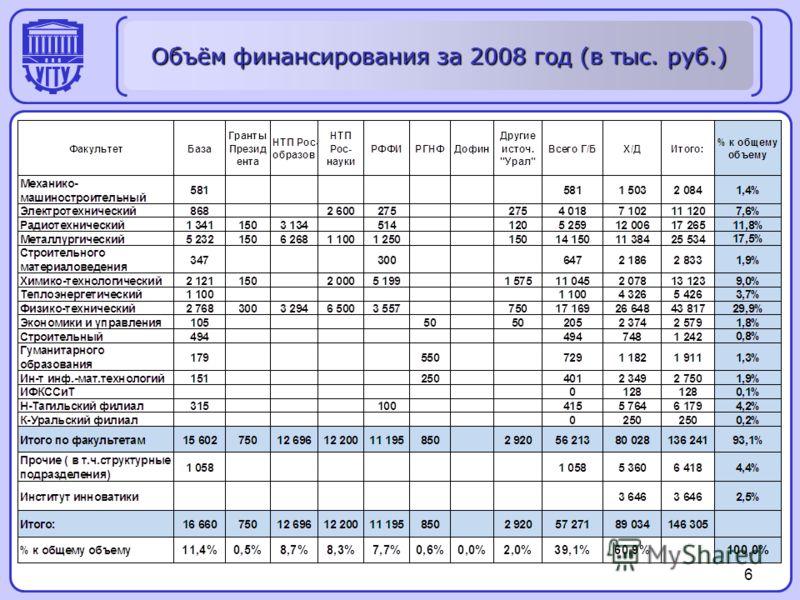 6 Объём финансирования за 2008 год (в тыс. руб.)
