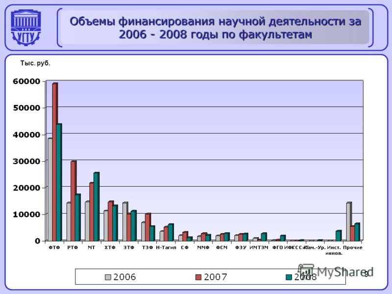 9 Объемы финансирования научной деятельности за 2006 - 2008 годы по факультетам Тыс. руб.