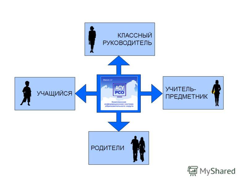 УЧАЩИЙСЯ РОДИТЕЛИ КЛАССНЫЙ РУКОВОДИТЕЛЬ УЧИТЕЛЬ- ПРЕДМЕТНИК