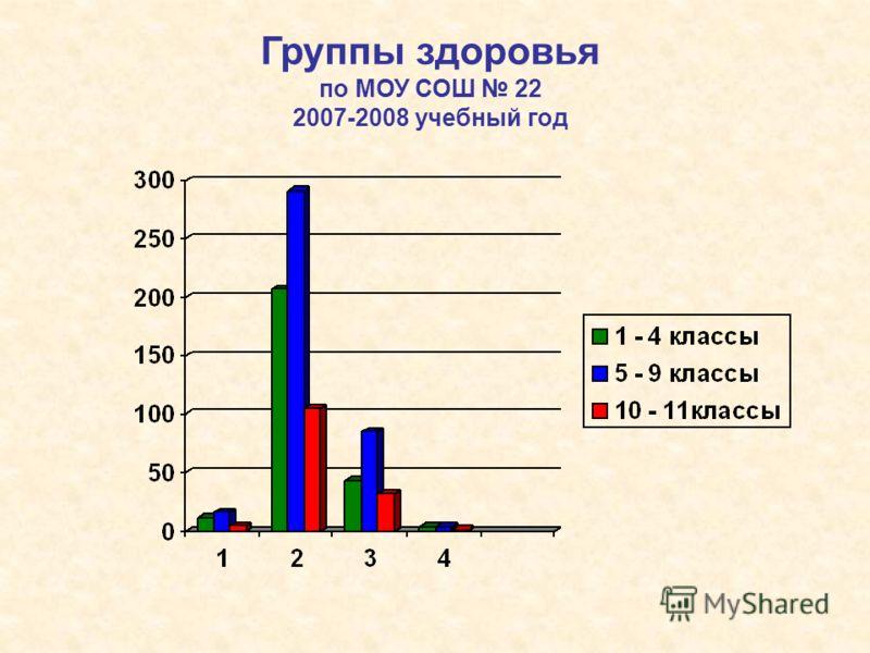 Группы здоровья по МОУ СОШ 22 2007-2008 учебный год