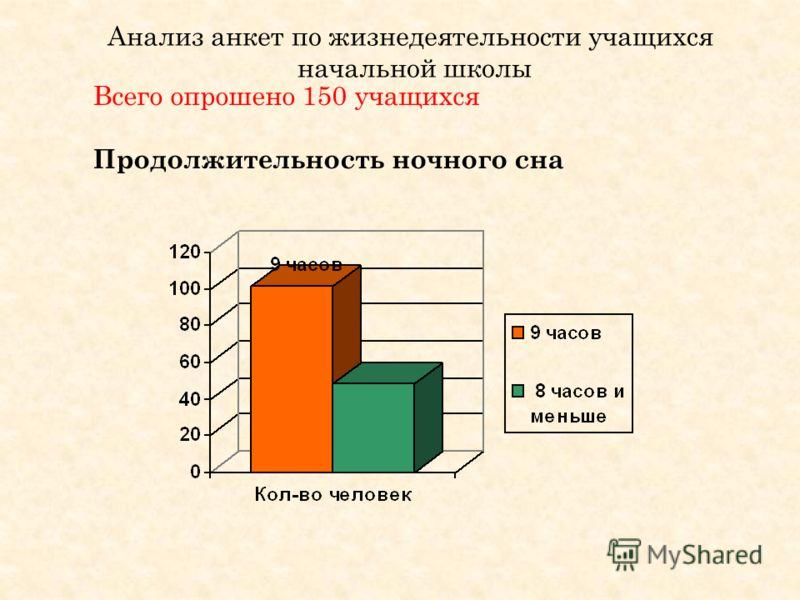 Анализ анкет по жизнедеятельности учащихся начальной школы Всего опрошено 150 учащихся Продолжительность ночного сна