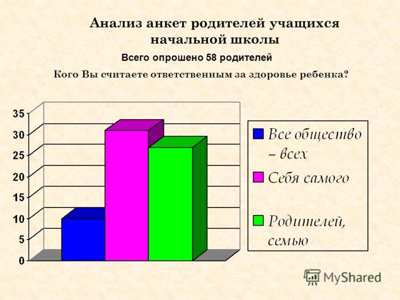Анализ анкет родителей учащихся начальной школы Кого Вы считаете ответственным за здоровье ребенка? Всего опрошено 58 родителей