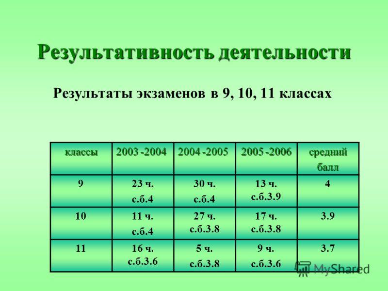 Результативность деятельности Результаты экзаменов в 9, 10, 11 классах классы 2003 -2004 2004 -2005 2005 -2006 среднийбалл 923 ч. с.б.4 30 ч. с.б.4 13 ч. с.б.3.9 4 1011 ч. с.б.4 27 ч. с.б.3.8 17 ч. с.б.3.8 3.9 1116 ч. с.б.3.6 5 ч. с.б.3.8 9 ч. с.б.3.
