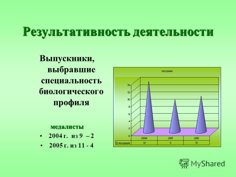 Результативность деятельности Выпускники, выбравшие специальность биологического профилямедалисты 2004 г. из 9 – 2 2005 г. из 11 - 4