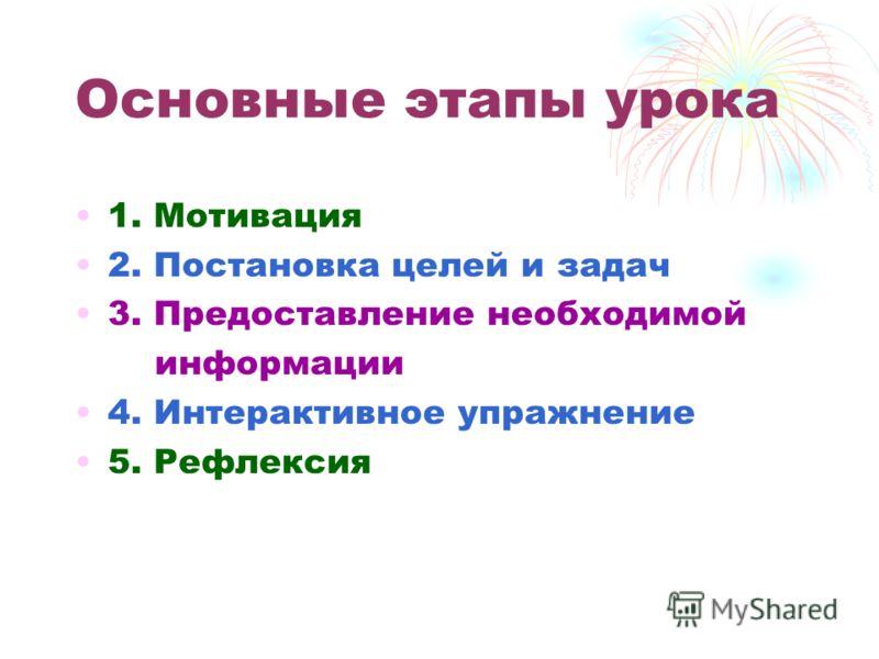 Основные этапы урока 1. Мотивация 2. Постановка целей и задач 3. Предоставление необходимой информации 4. Интерактивное упражнение 5. Рефлексия