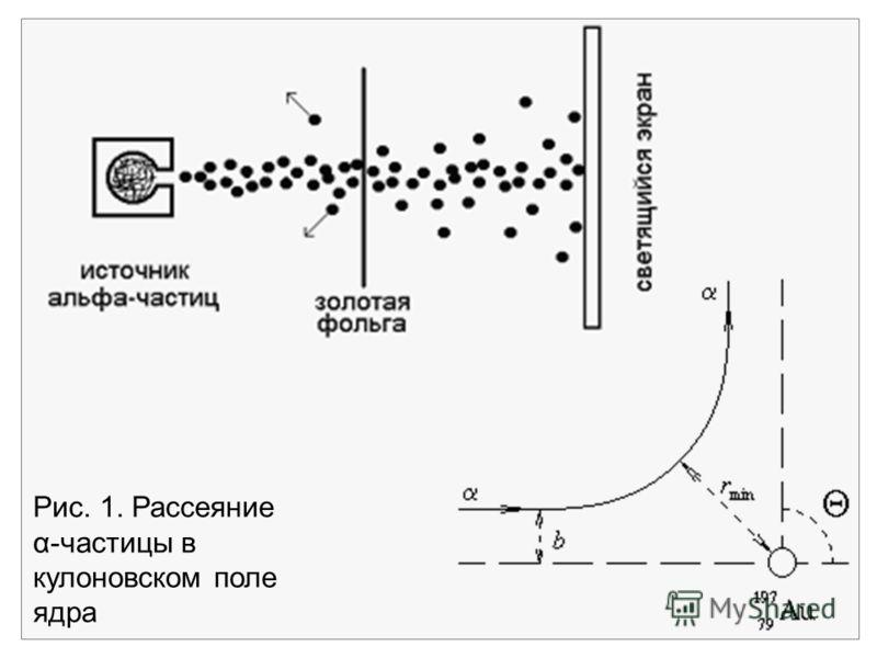 Рис. 1. Рассеяние α-частицы в кулоновском поле ядра