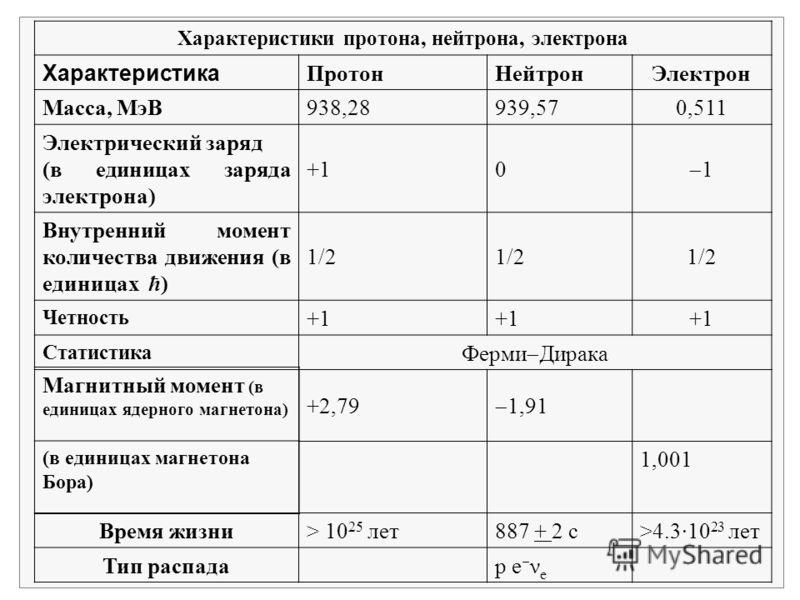 Характеристики протона, нейтрона, электрона Характеристика ПротонНейтронЭлектрон Масса, МэВ938,28939,570,511 Электрический заряд (в единицах заряда электрона) +10 1 Внутренний момент количества движения (в единицах ħ) 1/2 Четность +1 Статистика Ферми