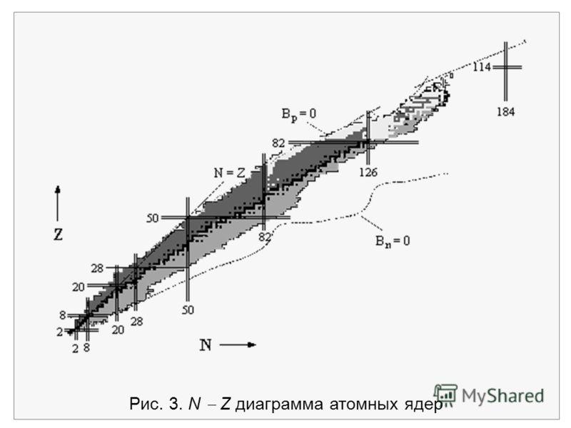 Рис. 3. N Z диаграмма атомных ядер