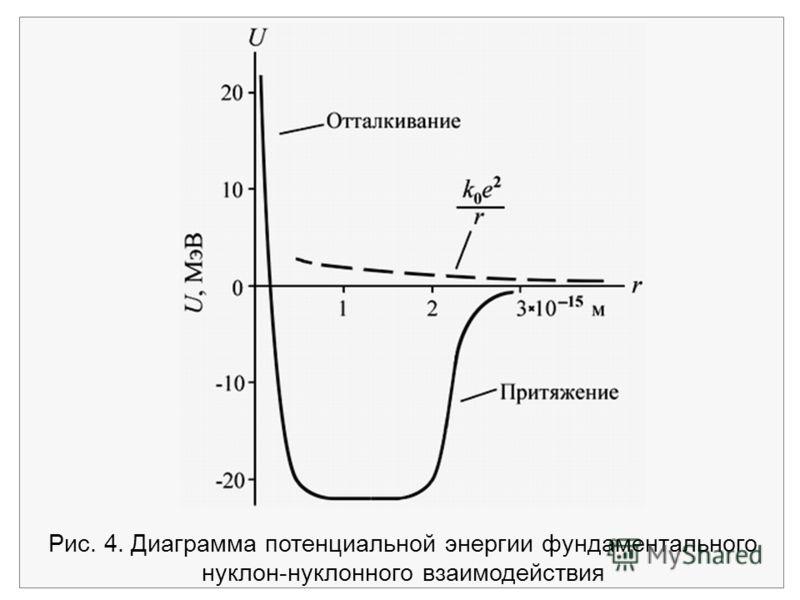 Рис. 4. Диаграмма потенциальной энергии фундаментального нуклон-нуклонного взаимодействия