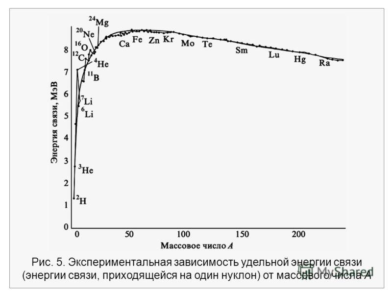 Рис. 5. Экспериментальная зависимость удельной энергии связи (энергии связи, приходящейся на один нуклон) от массового числа А