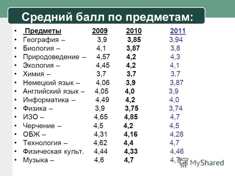 Средний балл по предметам: Предметы 2009 2010 2011 География – 3,9 3,85 3,94 Биология – 4,1 3,87 3,8 Природоведение – 4,57 4,2 4,3 Экология – 4,45 4,2 4,1 Химия – 3,7 3,7 3,7 Немецкий язык – 4,06 3,9 3,87 Английский язык – 4,05 4,0 3,9 Информатика –