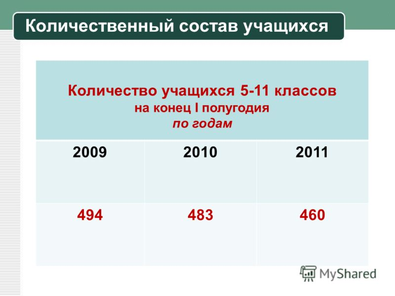Количественный состав учащихся Количество учащихся 5-11 классов на конец I полугодия по годам 200920102011 494483460