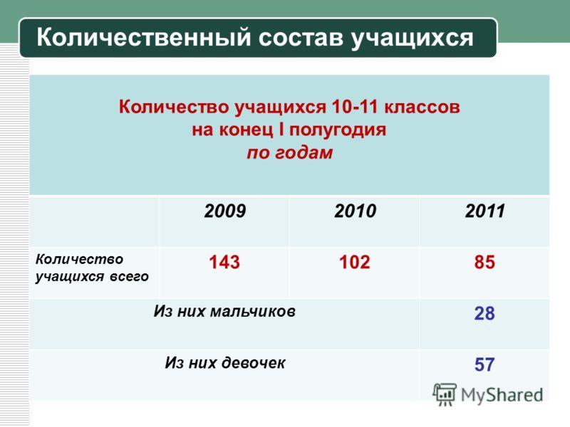 Количественный состав учащихся Количество учащихся 10-11 классов на конец I полугодия по годам 200920102011 Количество учащихся всего 14310285 Из них мальчиков 28 Из них девочек 57