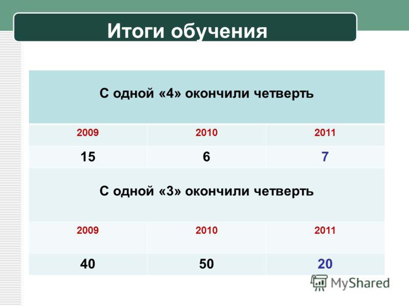 Итоги обучения С одной «4» окончили четверть 200920102011 1567 С одной «3» окончили четверть 200920102011 405020