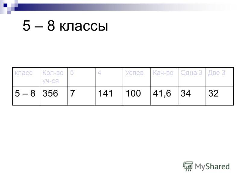 5 – 8 классы классКол-во уч-ся 54УспевКач-воОдна 3Две 3 5 – 8356714110041,63432
