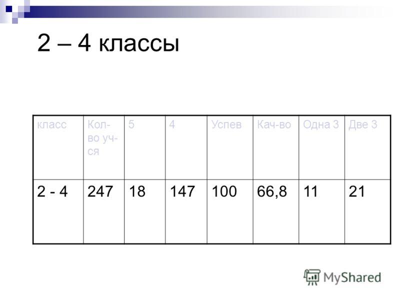 2 – 4 классы классКол- во уч- ся 54УспевКач-воОдна 3Две 3 2 - 42471814710066,81121