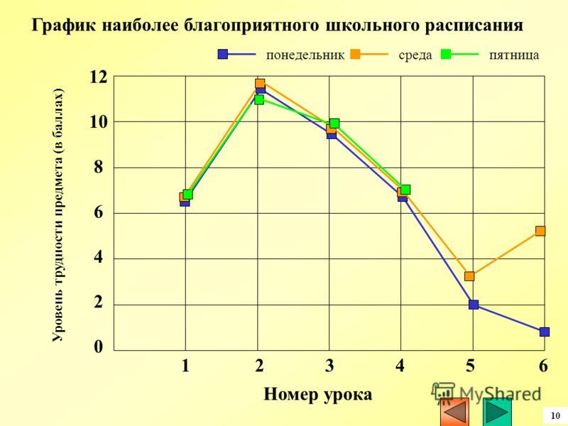 12 10 8 6 4 2 0 123456 Номер урока Уровень трудности предмета (в баллах) понедельниксредапятница График наиболее благоприятного школьного расписания 10